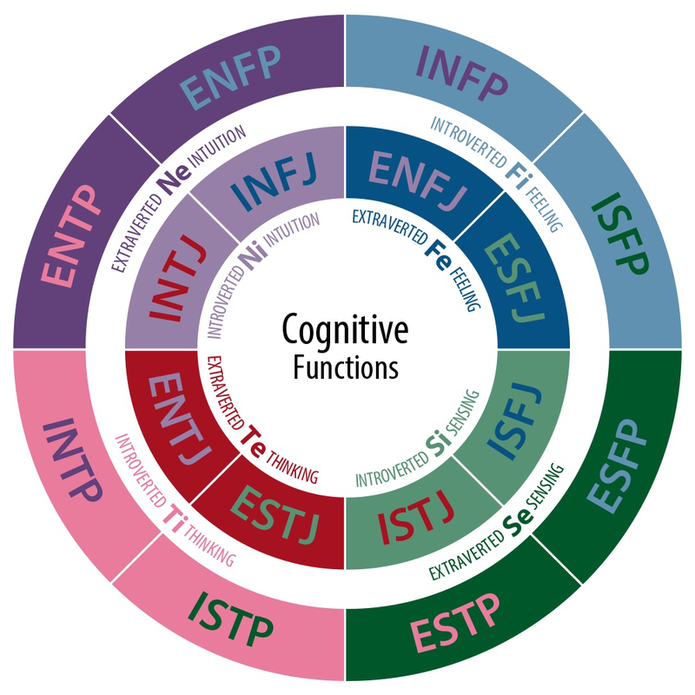 16 MBTI Personality Types Image from Wikepedia